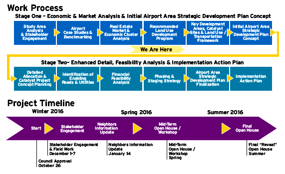 CLT_Airport_Plan_Process_and_Timeline