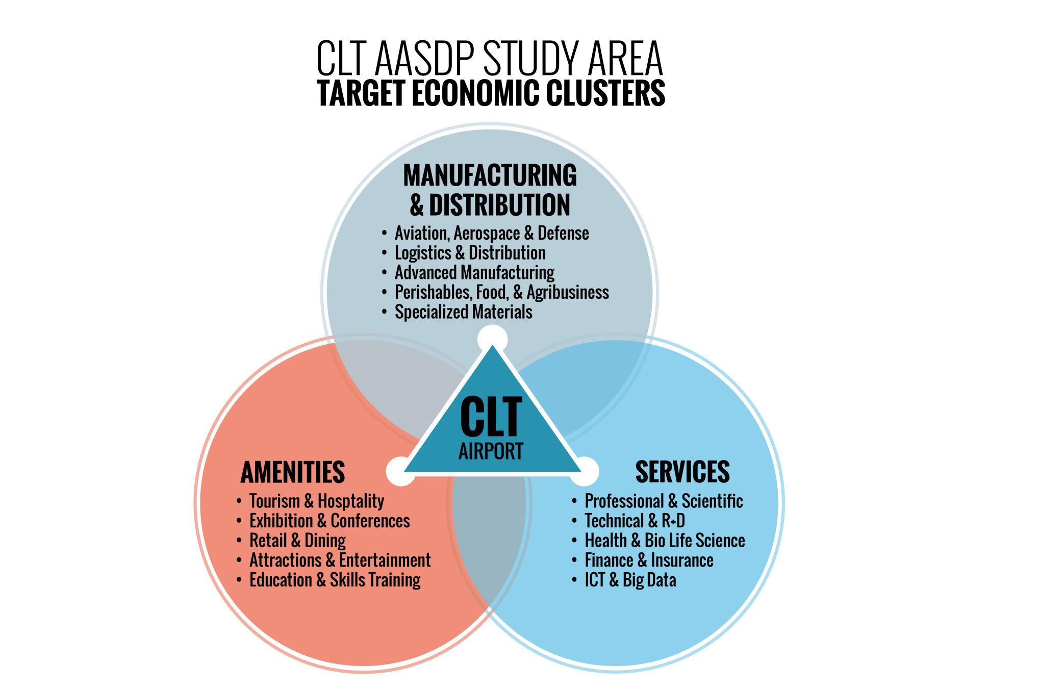 clt-airport-economic-clusters1