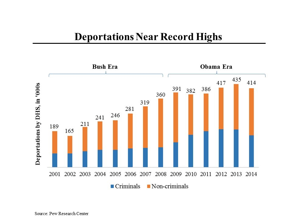 deportations-at-record-highs