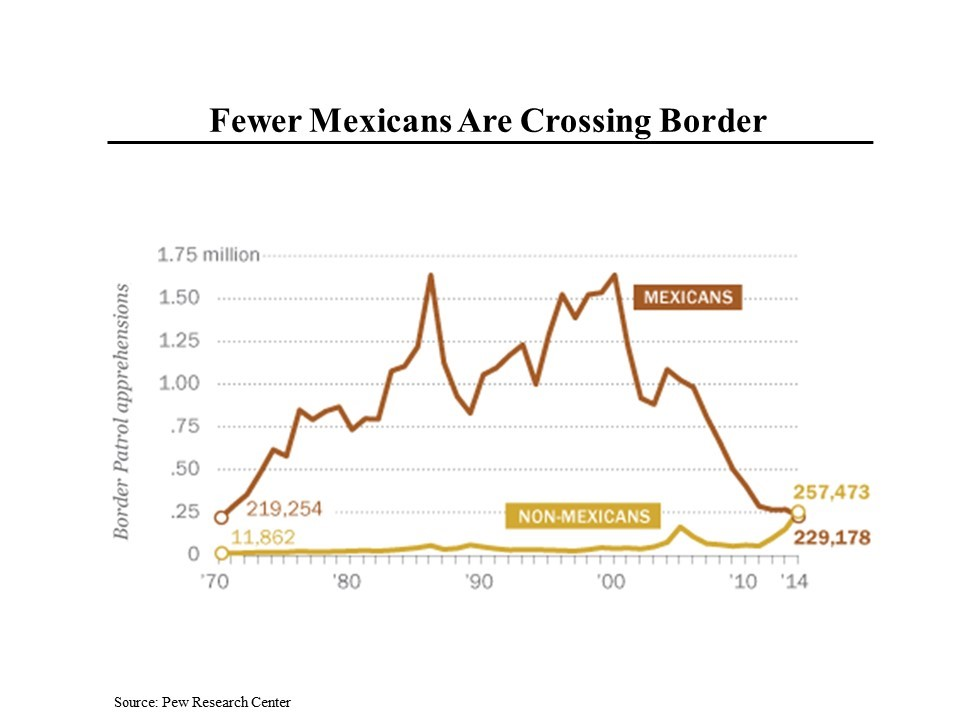 fewer-mexican-crossing-border