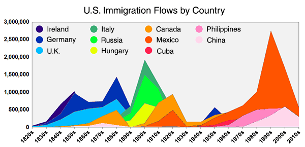 Immigration Flows by Country