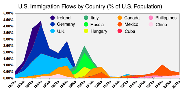 Immigration Flows by Country as a percentage of U. S. population