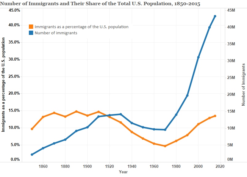 Immigrants as a Share of U.S. Population