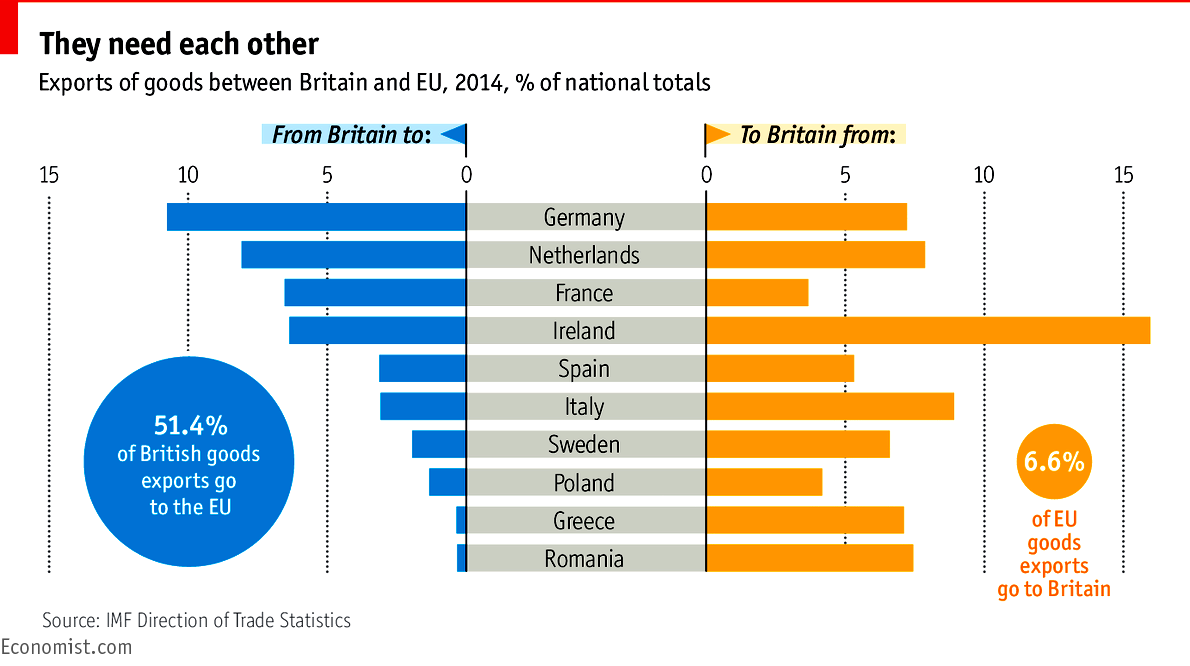EU_Trade_to_and_from_Britain_2014