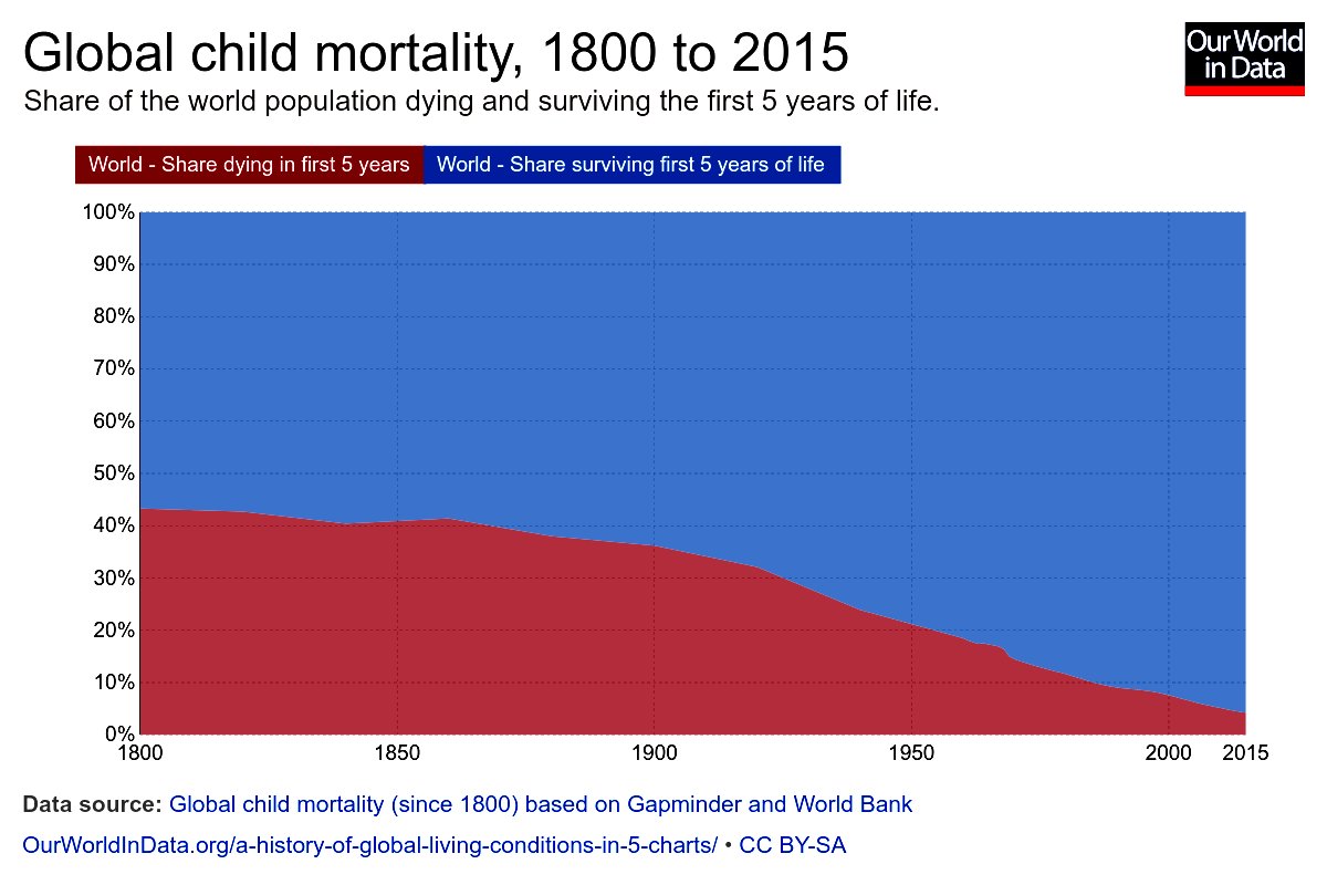 Global_global-child-mortality