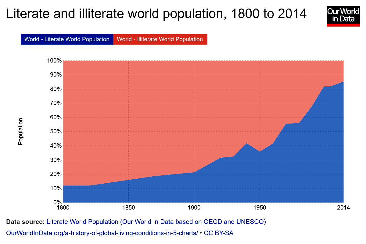 Global_literate-and-illiterate-world-population