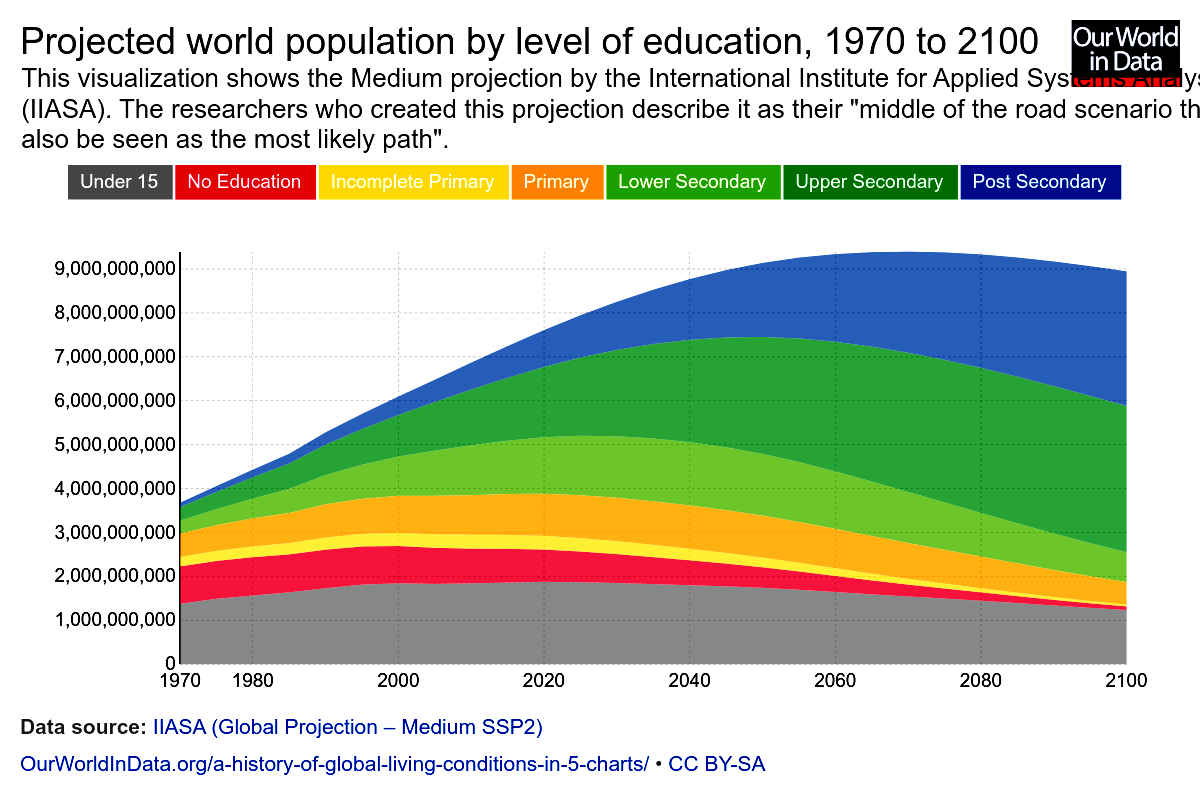 Global_projected-world-population-by-level-of-education