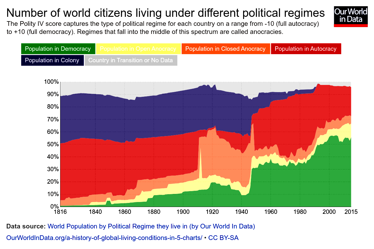 Global_world-pop-by-political-regime