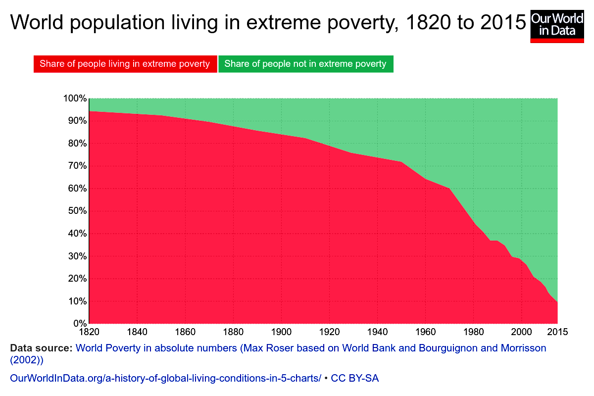 Global_world-population-living-in-extreme-poverty
