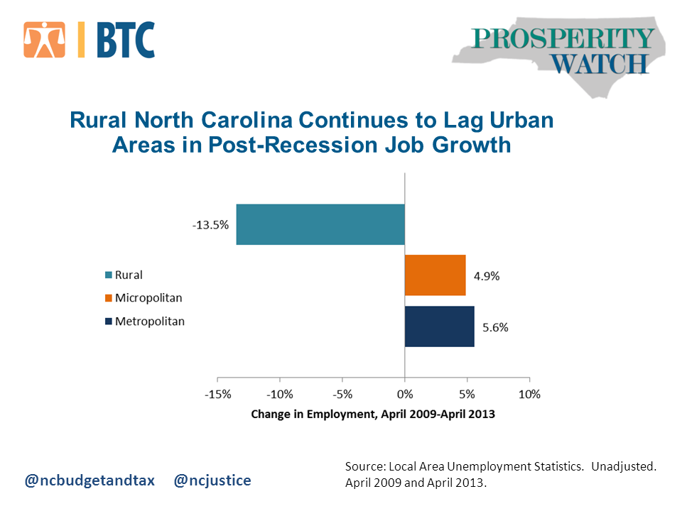 Rural Lag Job Growth
