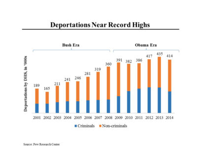 Deportations Near Record Highs