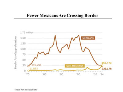 Fewer Mexicans Crossing the Border