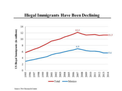 Illegal Immigrants Declining
